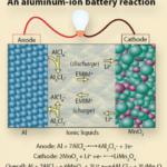 Аллюминий-ионные батареи могут заменить литий-ионные?
