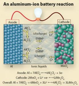Алюминий ионные батареи