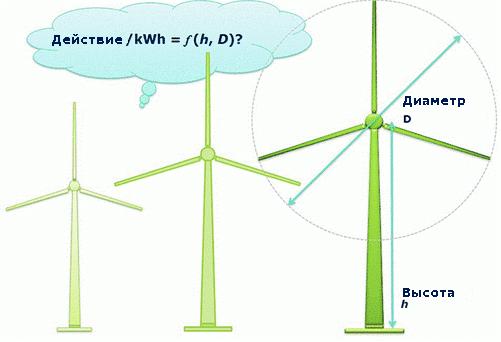 Увеличения размера ветряных турбин