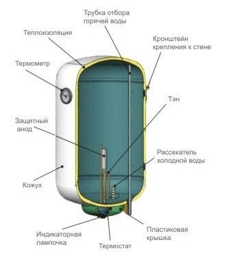 Внутреннее устройство бойлера