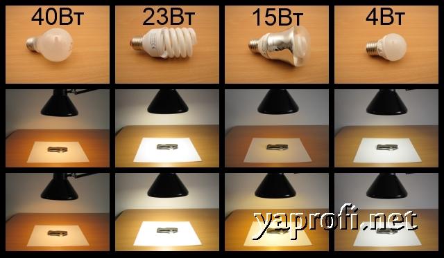 Сравниваем различные типы ламп