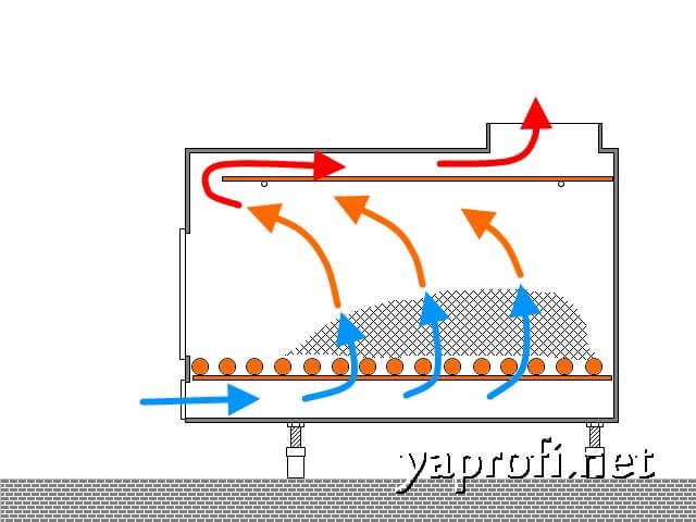 Схема движения газов в печке-буржуйке. На Yaprofi