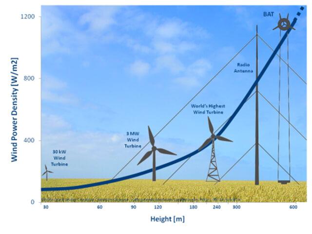 Мощность ветра график